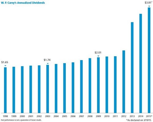 wpc_-_dividend_chart_2014_annual_report.jpg