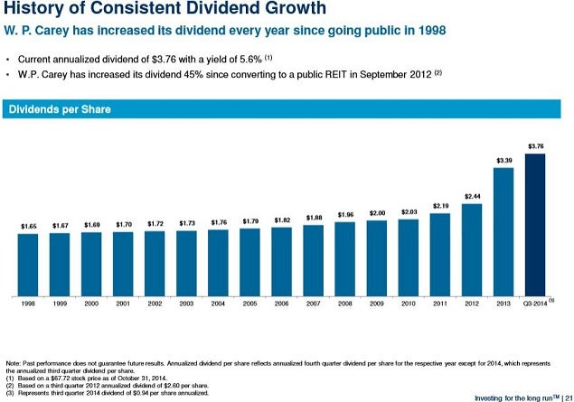 wpc_dividend_growth_nov_2014_slide_0.jpg