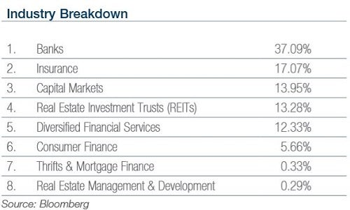 xlf_-_spdr_financial_select_sector_fund__industry.jpg