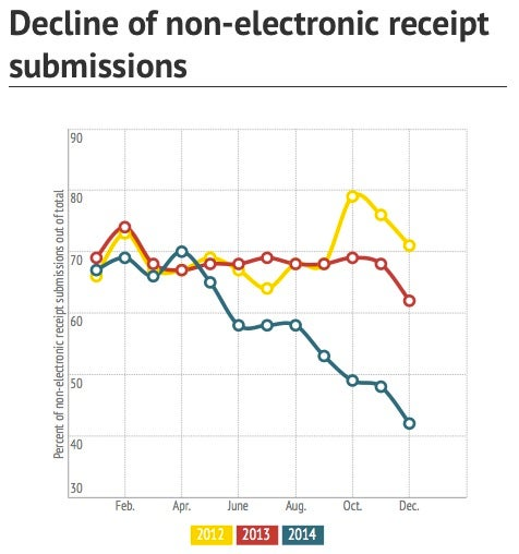 decline_of_paper_receipt_submissions.jpg