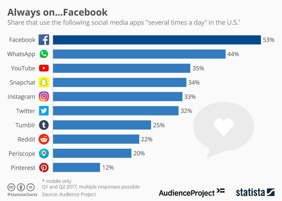 This Chart Shows The Intense Competition Among Social