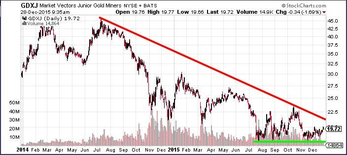 Gdxj reason for optimism in the junior gold miners etf chart