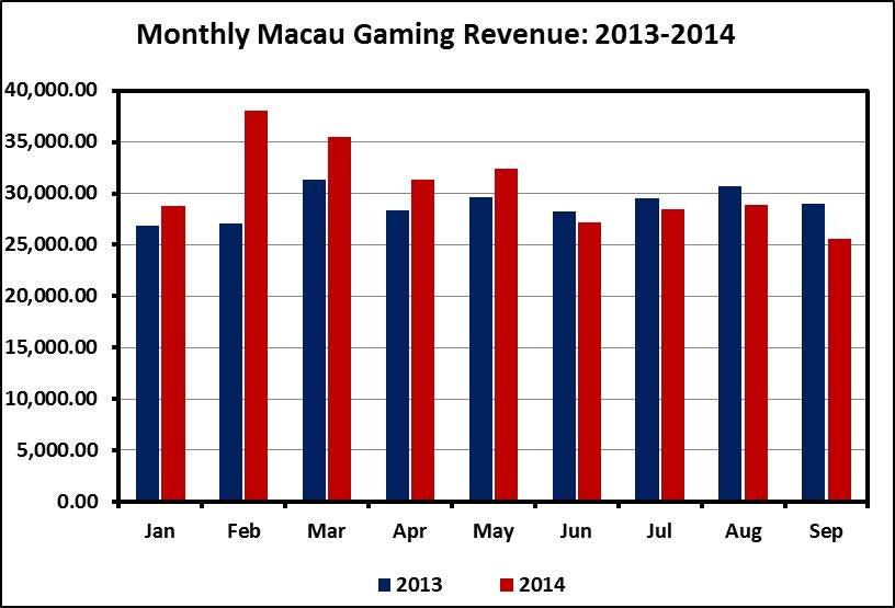Macau gambling revenue 2014 canberra casino restaurant