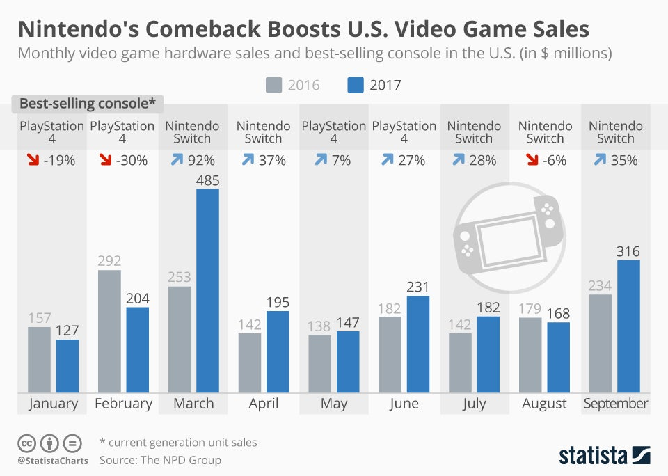 Thank you mario nintendo rescues the year for video game sales the switch set a record for console sales when it launched back in march and has outsold every other gaming console every month since in terms of total ccuart Choice Image