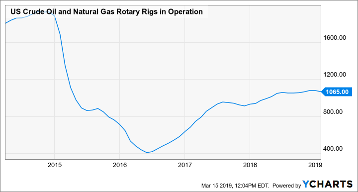 Canada Weekly Rig Count Down 17 to 88