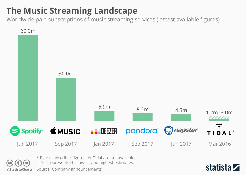 Spotify Is Going Public What Does It Mean For The Music Business