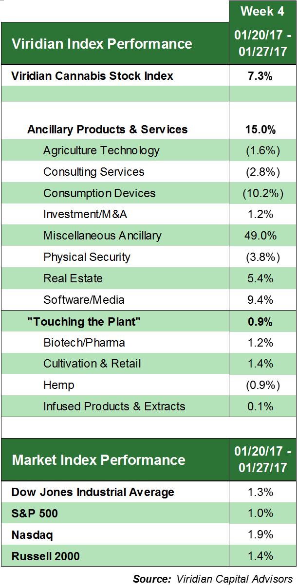 Weed Everyday - Investing In Marijuana Stocks: Last Week ...