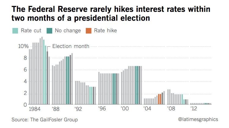 Discussing The Fed's Political Bias Regarding Interest ...