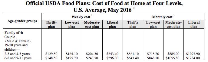 usda-weekly-food-cost-may-2016.png